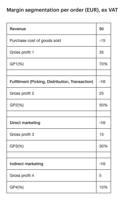 Margin segmentation per order (EUR), ex VAT