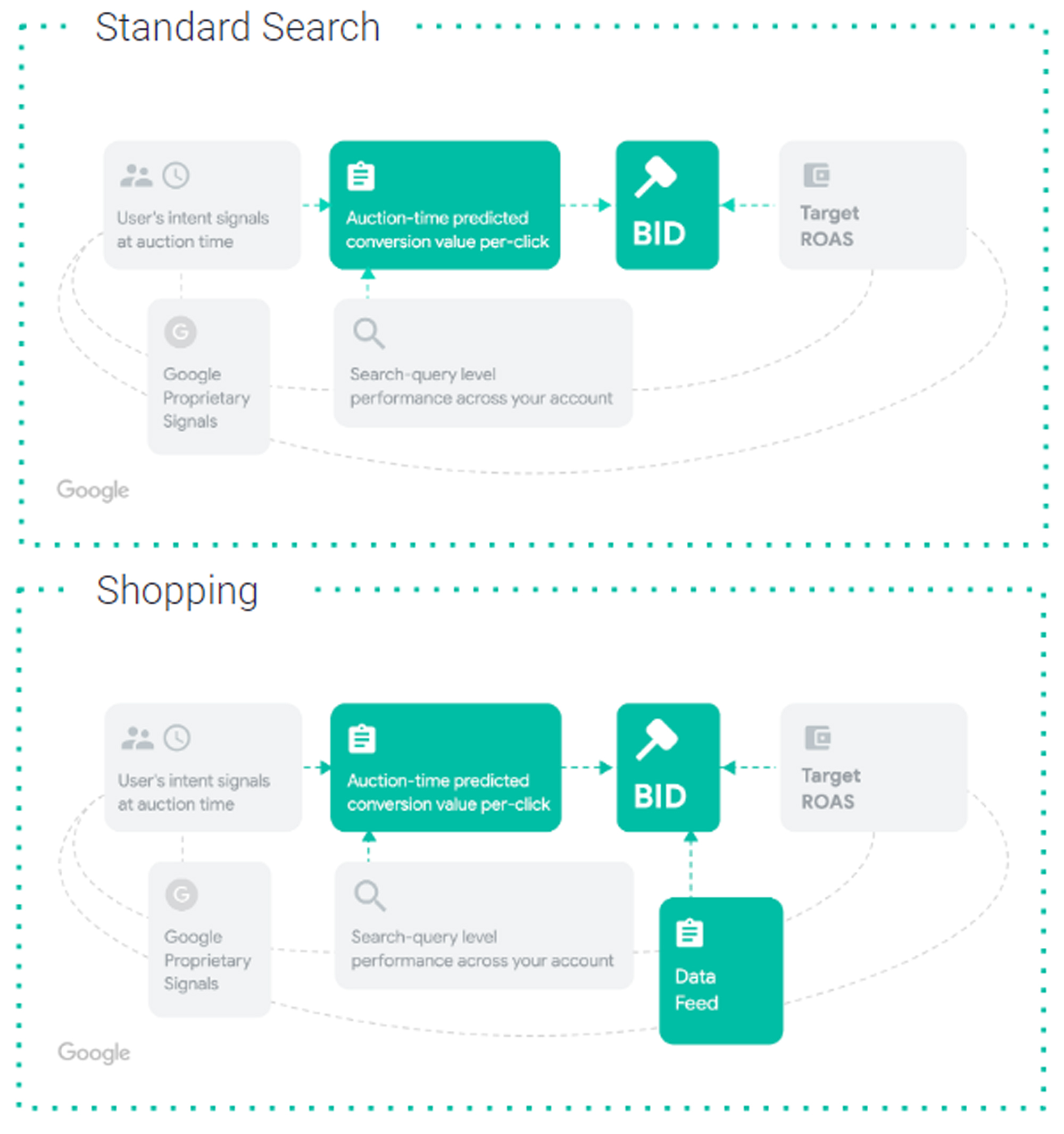 value per click google shopping