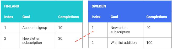 Standardising Google Analytics data for improved analysis