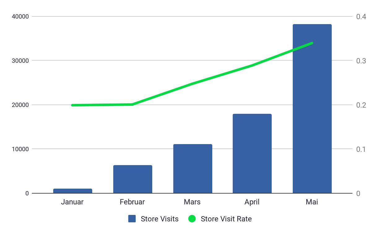 store-visit-store-visit-rates-biltema